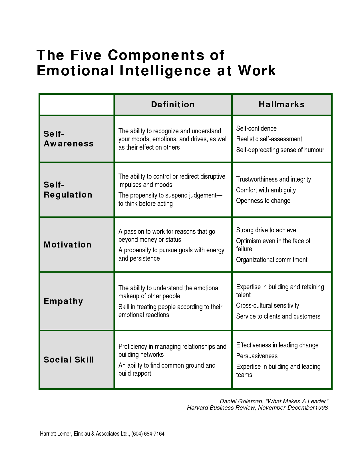 Effects of emotional intelligence on leadership essay