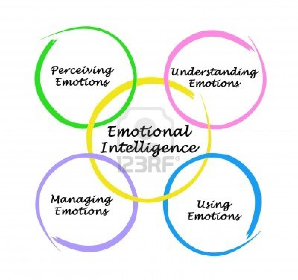 emotional intelligence the rapprochement of reason and Crystallized intelligence is formed through the investment of fluid intelligence when information is learned by using fluid intelligence to reason and think about problems, the information can then be transferred to long-term memory so that it can become part of crystallized intelligence.