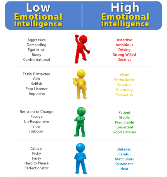 "building the emotional intelligence of groups A group 3 members being aware and understanding the emotions of those individuals that are not in the team"" (feyerherm & rice, 2002, p 345) in addition to these levels of emotional intelligence within the team, druskat and wolff (2001 ) state that emotionally intelligent teams build norms based upon."