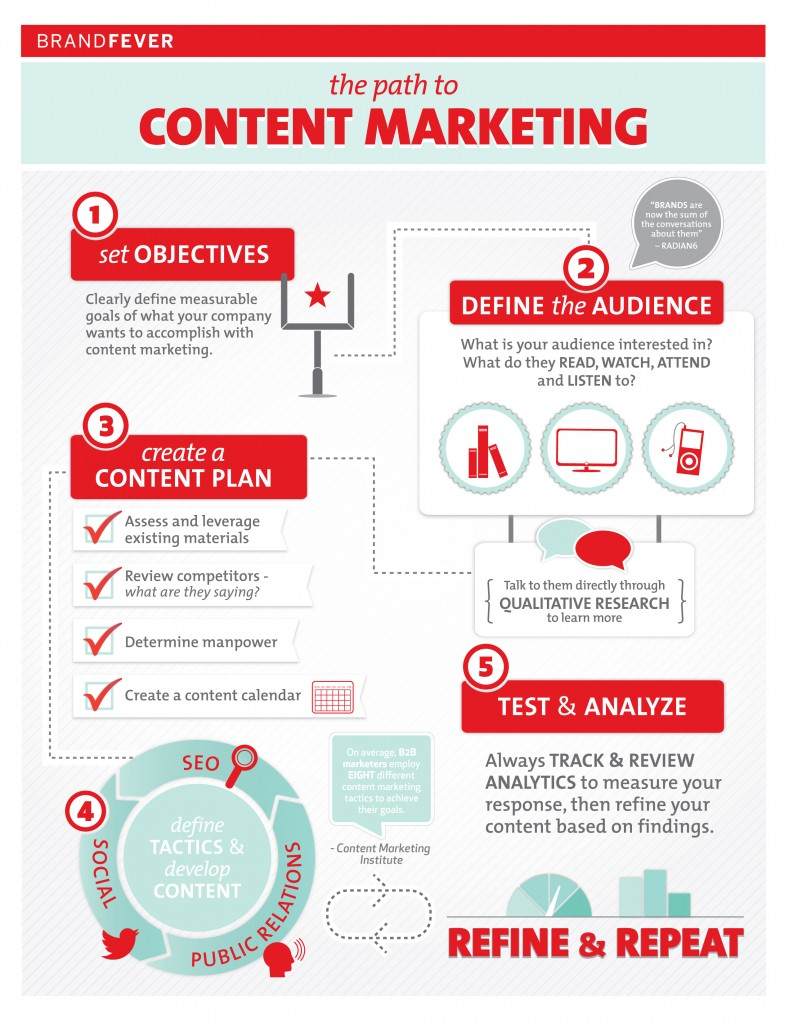 b2b marketing pdf since 2013