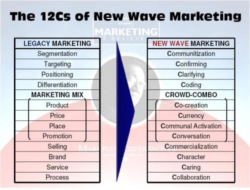 new-wave-marketing