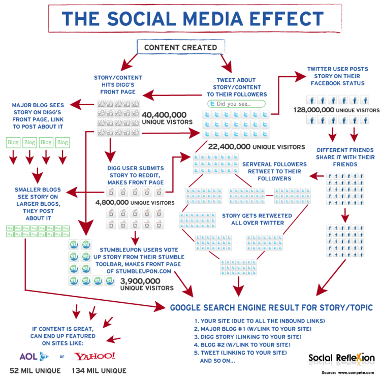 The Social Media Effect: This infographic by Social Reflexion shows how content shared via social media can have an impact on search results.