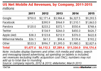 Mobile-Ad-Revenues-eMarketer