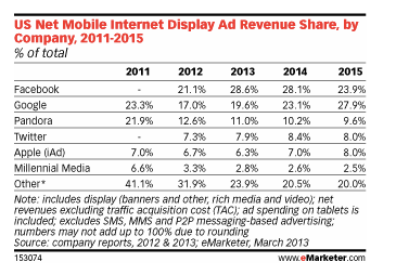 Mobile-Internet-Display-Ad-by-Share-eMarketer
