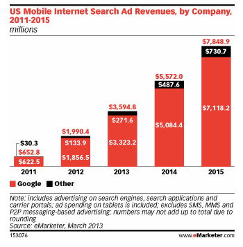 Mobile-Search-Advertising-eMarketer