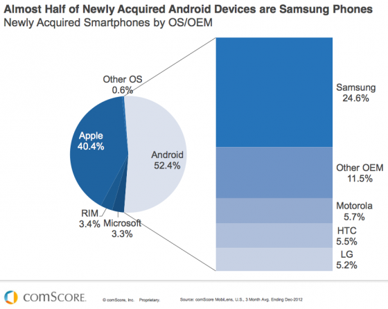 Samsung-leads-Droid-Devices-comScore-e1365401362746