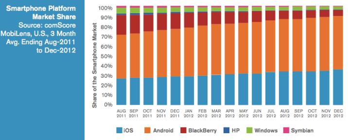 Smartphone-Market-Share-US-2012-comScore