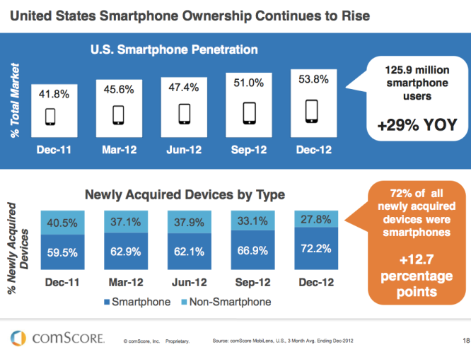 Smartphone-ownership-in-US-rises-comScore