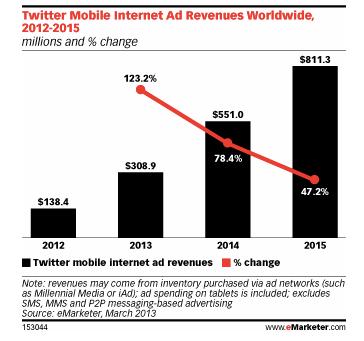 Twitter-Mobiel-Forecast-eMarketer