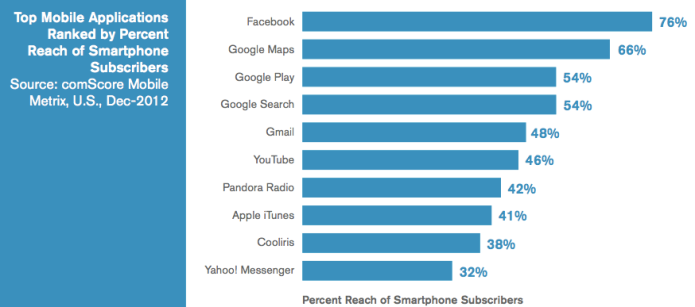 US-Mobile-Apps-Percentage-comScore-1