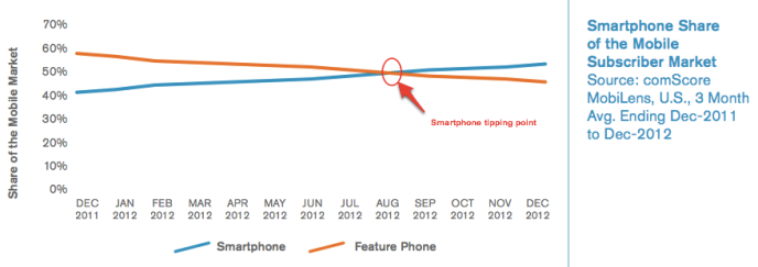 US-Smartphone-Tipping-Point-comScore-1