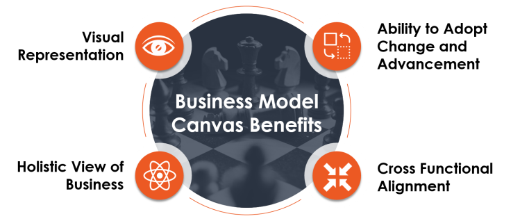 business model canvas benefits