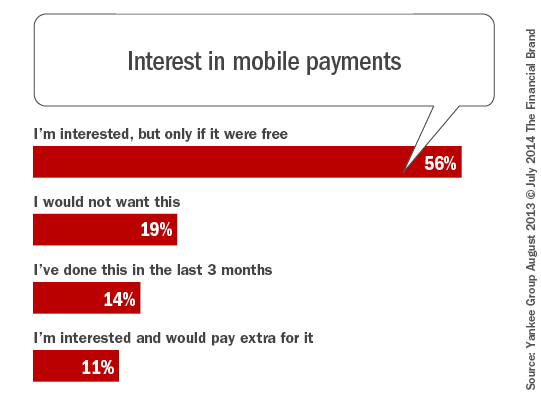 interest_in_mobile_payments_car