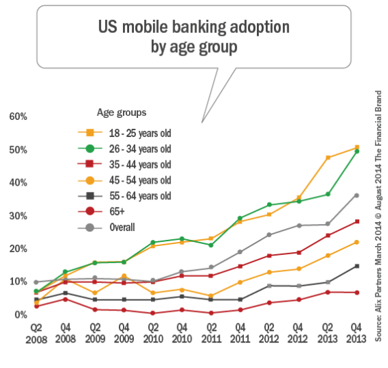 us_mobile_banking_adoption_by_age_car_rev_8-10indd-565x537