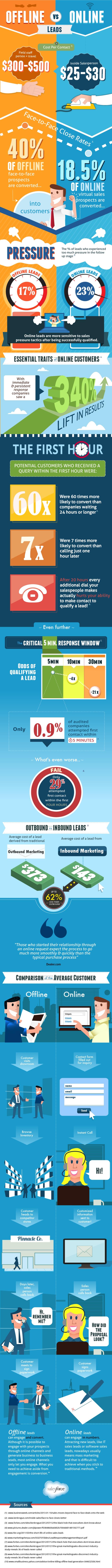 convert-online-sales-lead