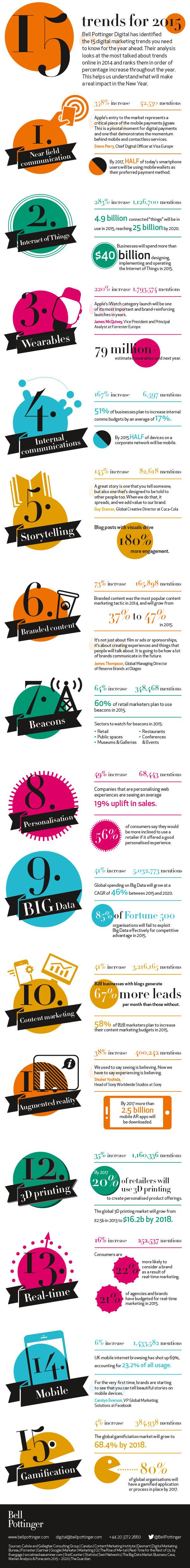 Bell Pottinger Digital - 15 trends for 2015 infographic