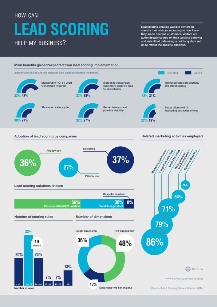 Lead_Scoring_Infographics_CXM