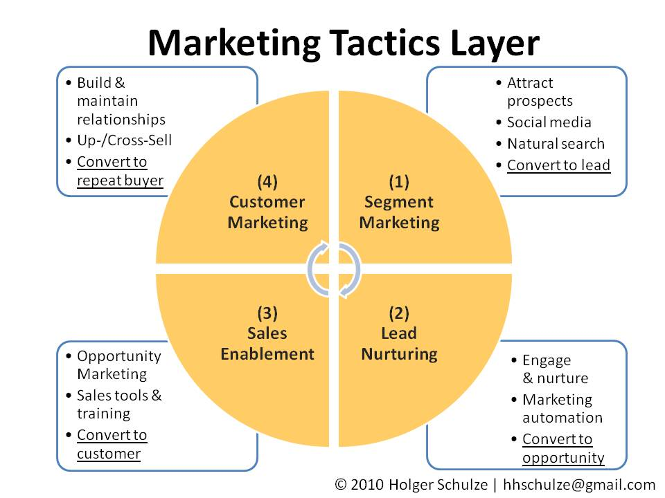 what key concerns must functional tactics address in marketing finance personnel Tactics and budgets -- performing in unison and must constantly guard against tactics  finance, marketing  a key finding in the ana's marketing.