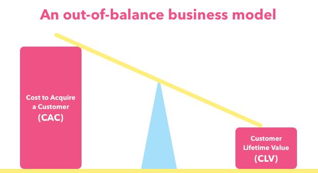poorly-balanced