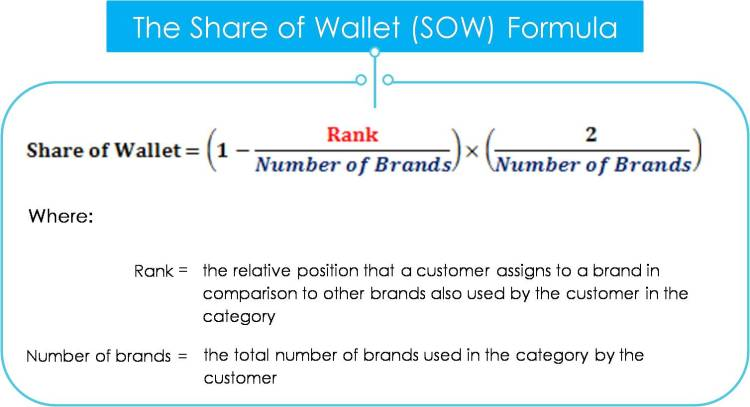 Share of Wallet Formula
