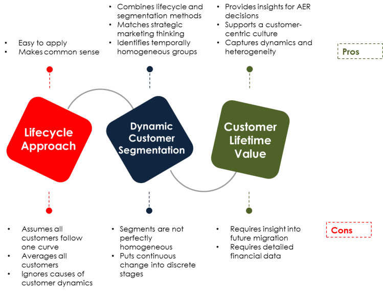 Approaches for Customer Dynamics 1