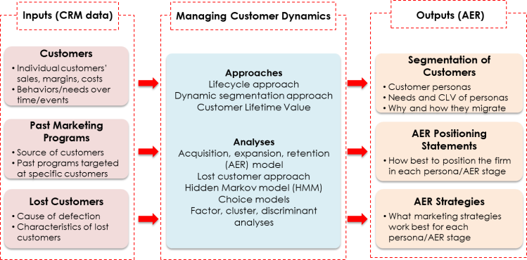 Approaches for Customer Dynamics 2