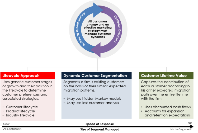 Approaches for Customer Dynamics