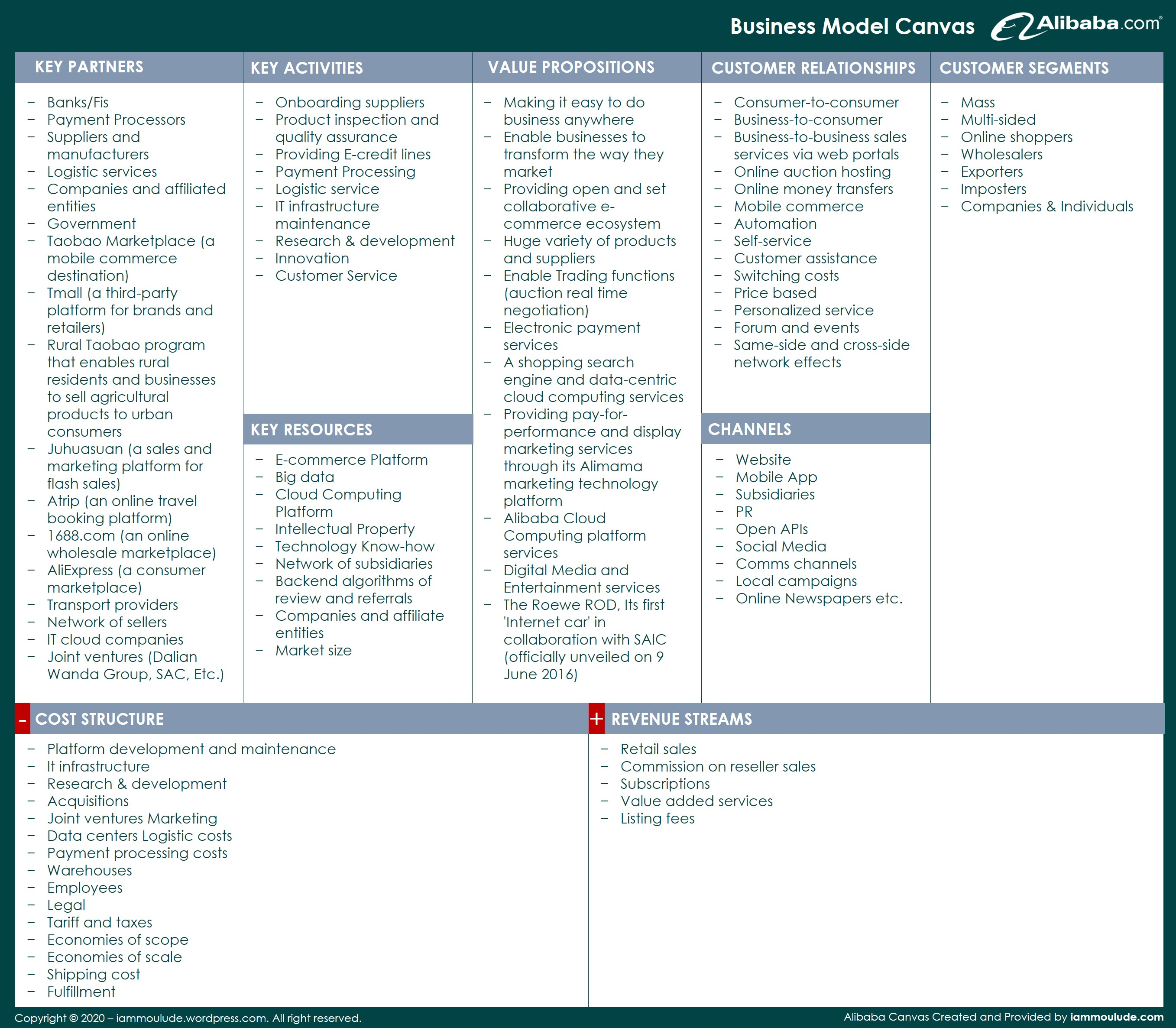 Business Model Canvas_Alibaba Example