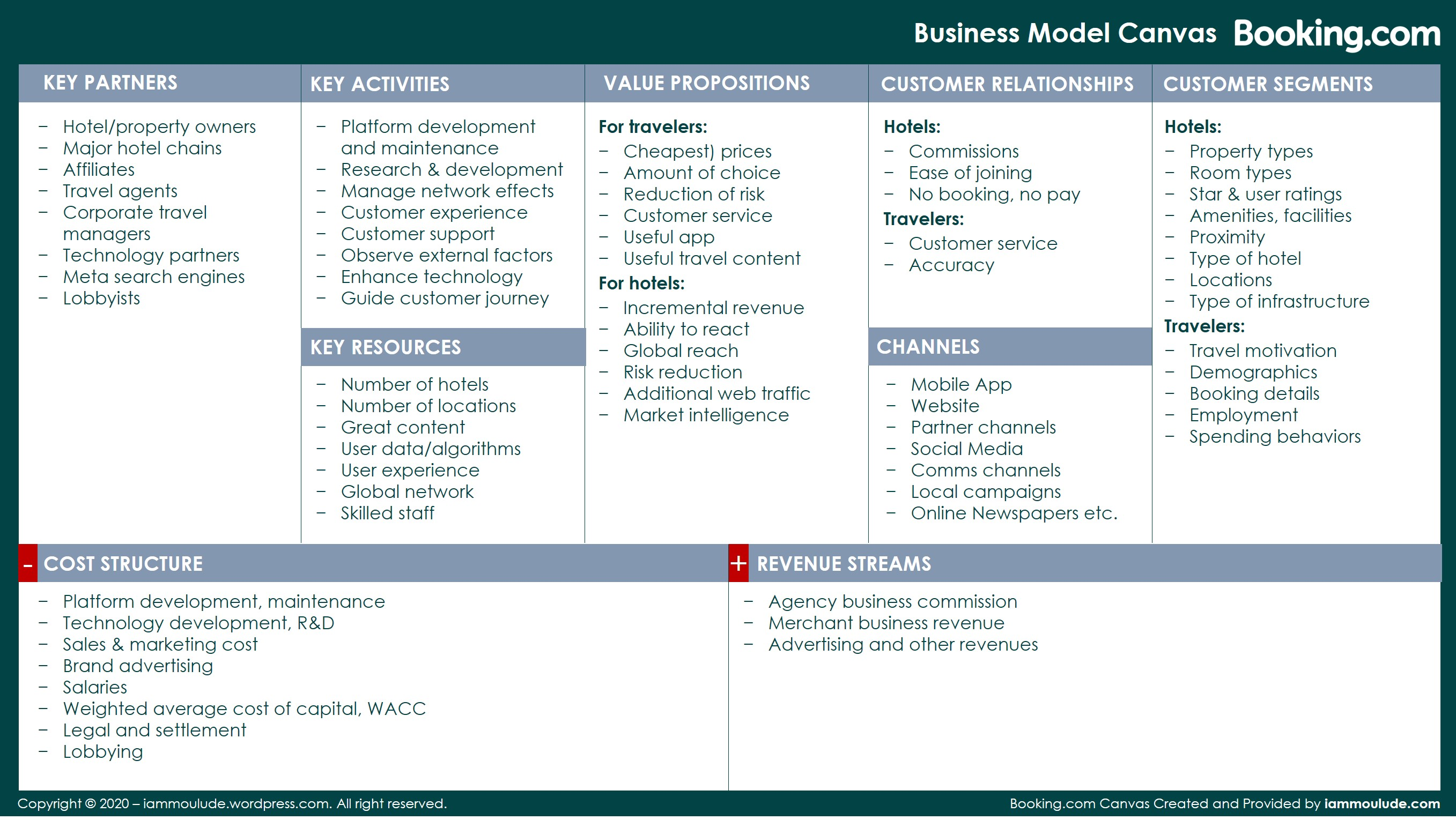 Business Model Canvas_booking.com Example