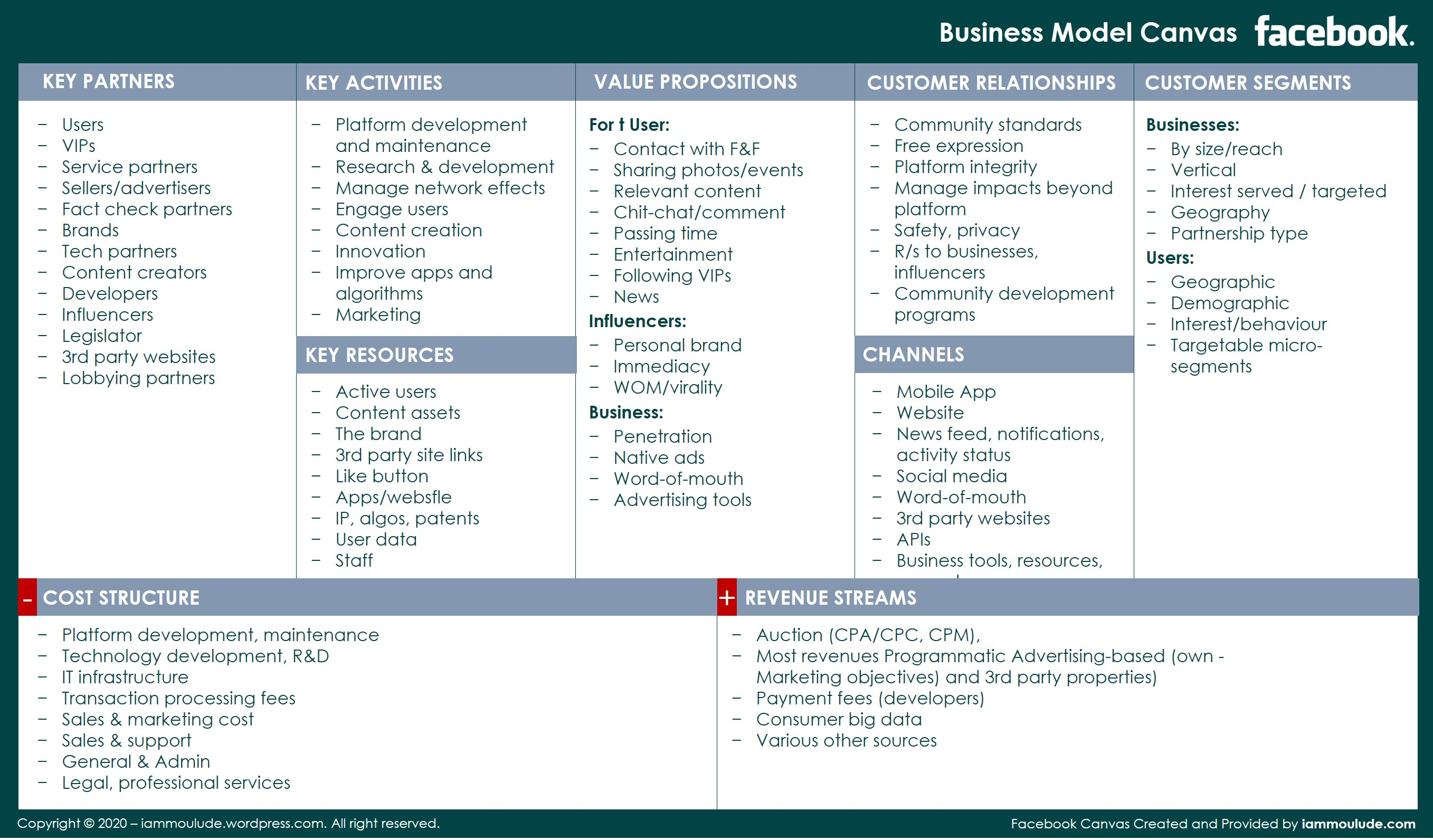 Business Model Canvas_facebook Example