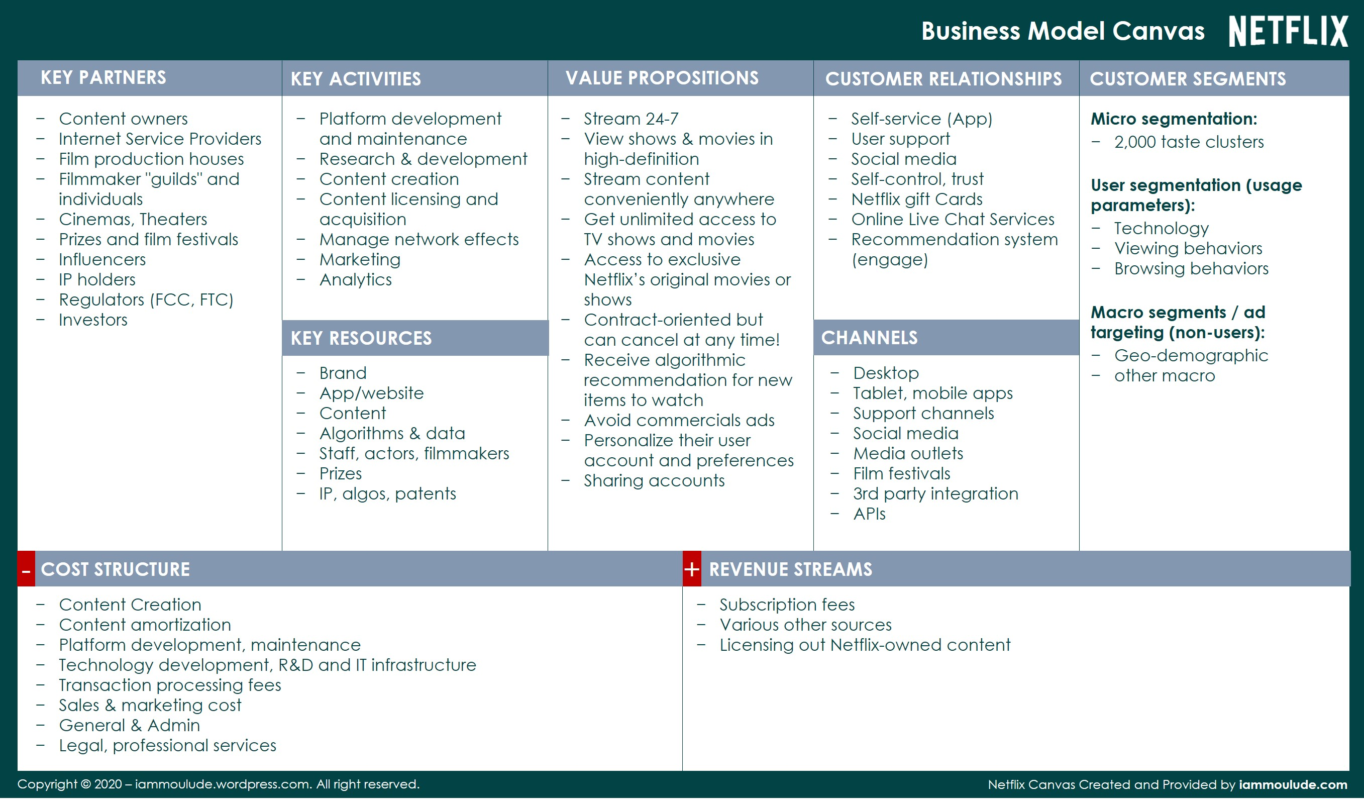 Business Model Canvas_Netflix Example