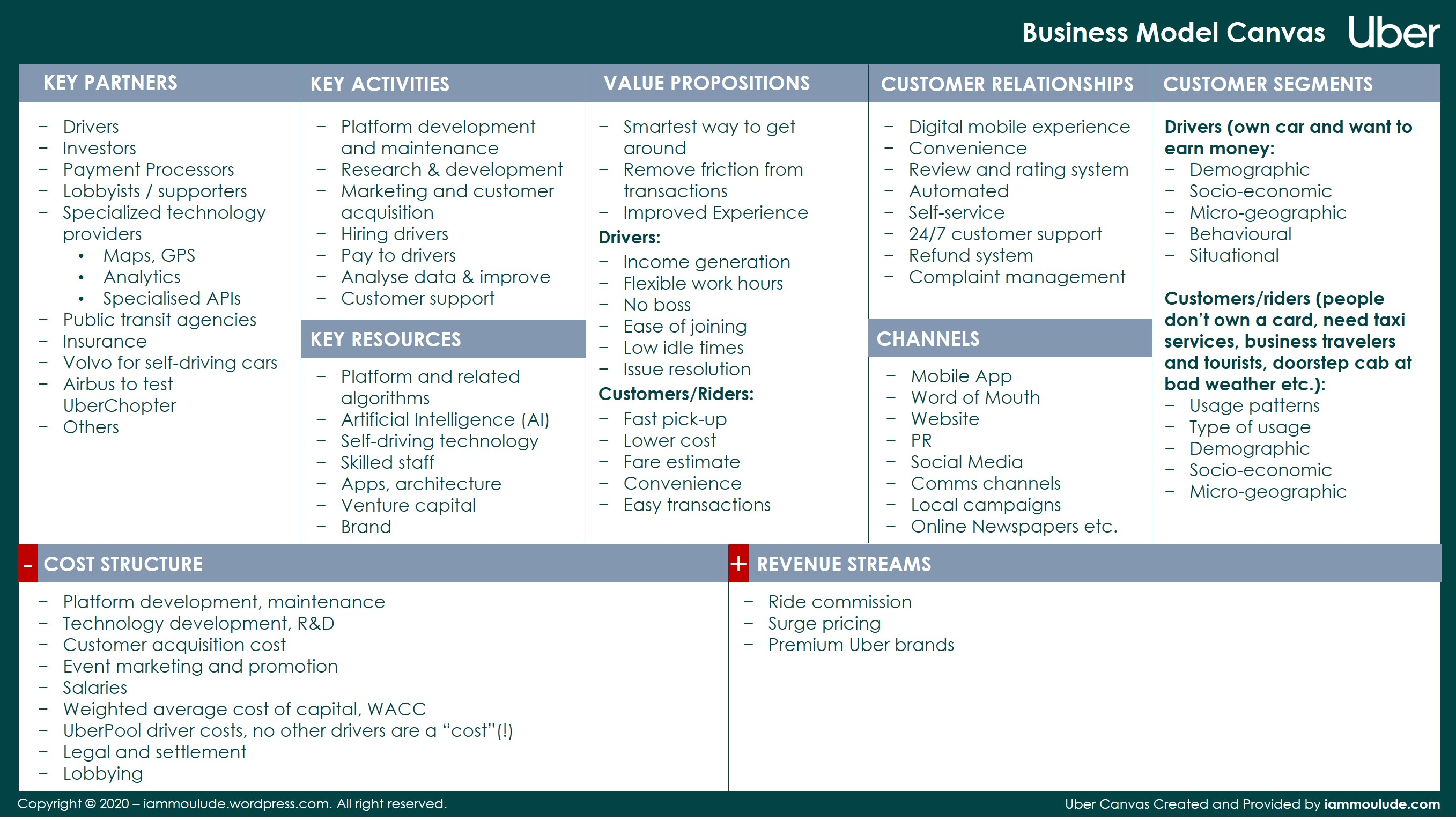 Business Model Canvas_Uber Example
