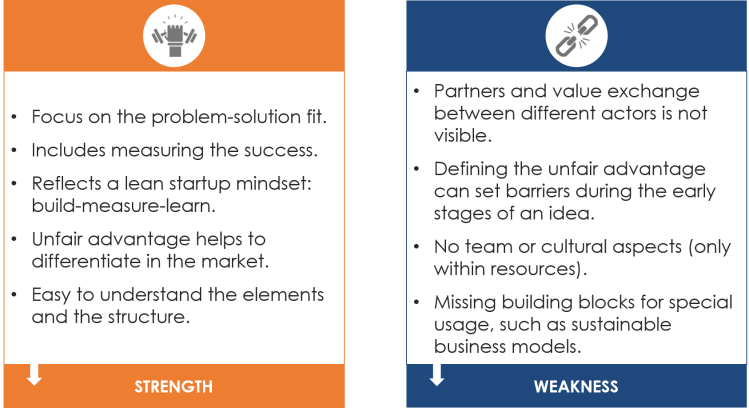 lean canvas strength and weakness