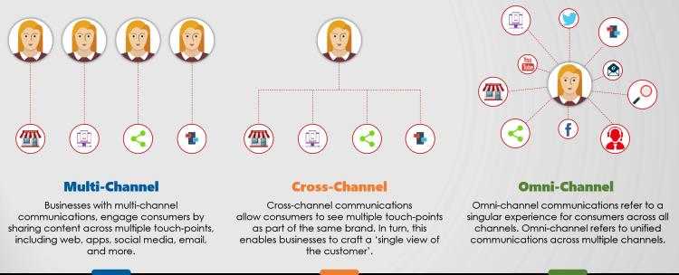 Mlti Channel vs Cross Channel vs Omni Channel