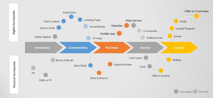 Omni Channel in Customer Journey