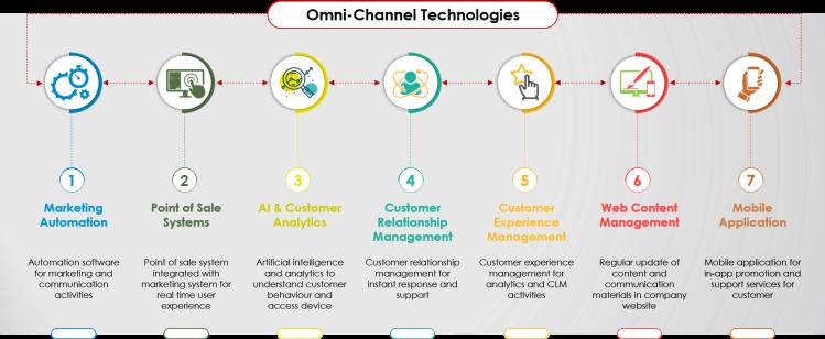 Omni Channel Technologies