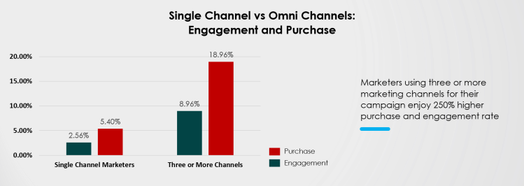 Purchase and Engagement