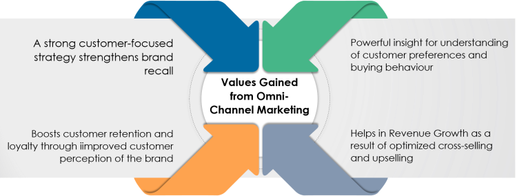 Value Gained from Omni Channel Marketing